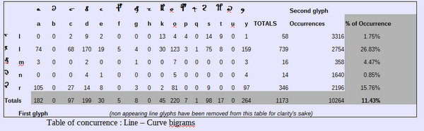 Table of Concurrence: line glyphs that appear in aberrant bigrams (c-l).