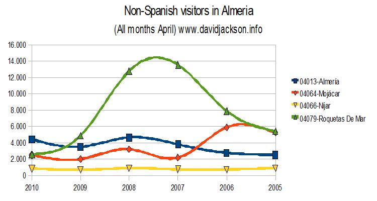 Foreign visitors to the Almeria region during April of the last five years
