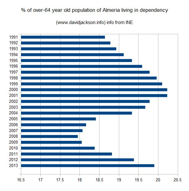 What percentage of the over-64 population lives in dependency? Depends which politician you ask!