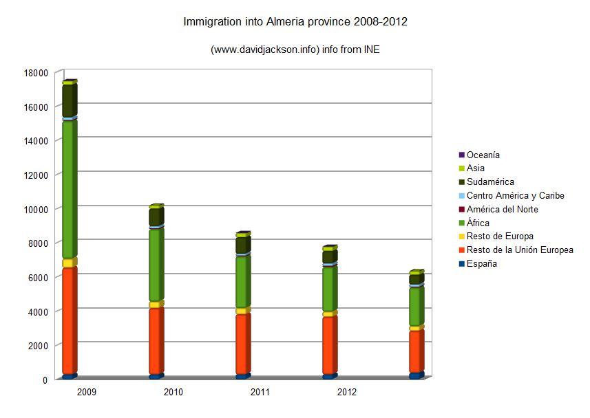 Immigration into Almeria